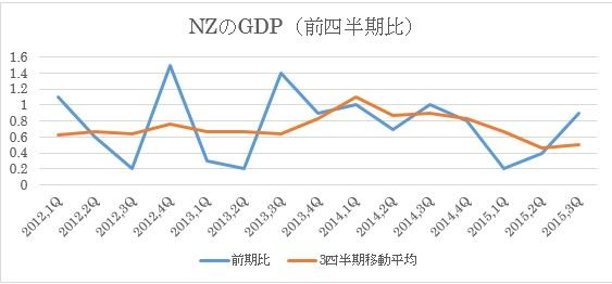 (1)NZのGDP推移(前四半期比ベース)