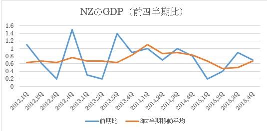 NZのGDP(前四半期比)