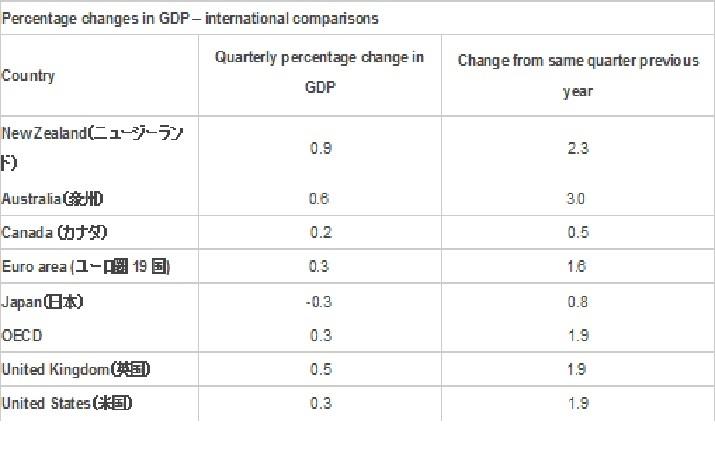 国際比較(左の数値が四半期比ベース、右の数値が前年同期比ベース)