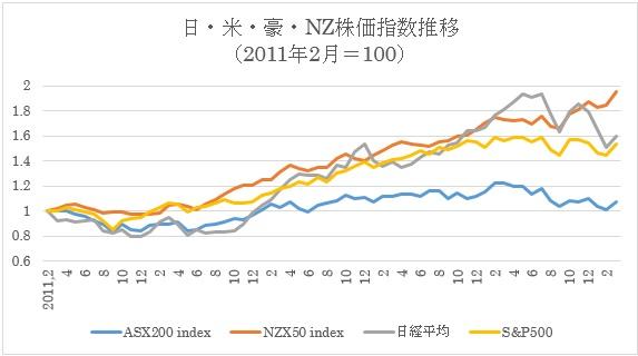 4ヶ国株価比較