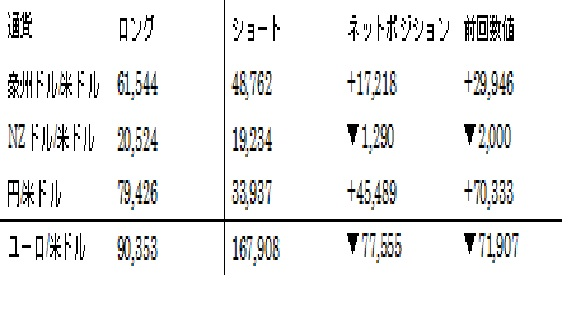 主要通貨ポジション(単位:枚) (2016年3月15日現在の数値)