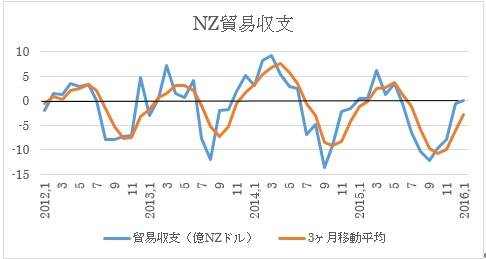 NZの貿易収支
