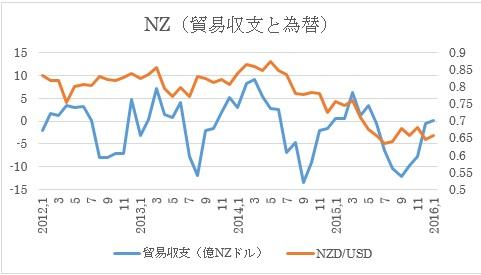 NZの貿易収支 2枚目の画像