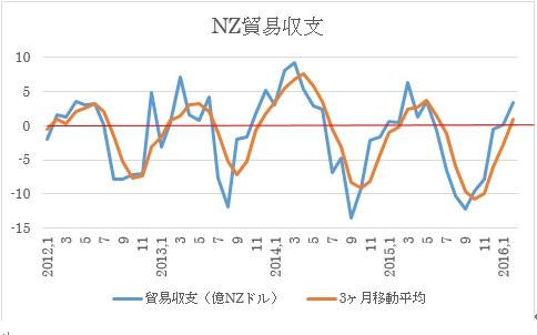 NZ貿易収支