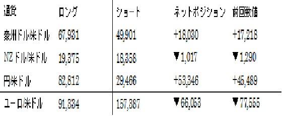 主要通貨ポジション(単位:枚) (2016年3月22日現在の数値)