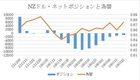 NZドル/米ドル