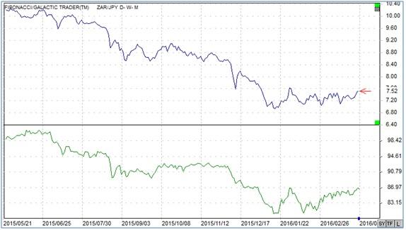 ランド円とカナダ円