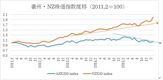 (1)豪州株価指数とNZ株価指数推移(2016年3月31日現在)