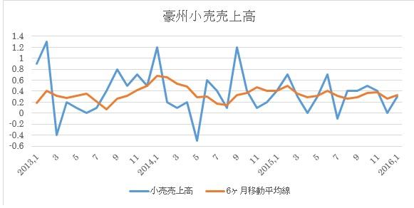 小売売上高推移(2016年1月まで)