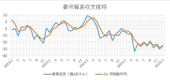 (1)過去の推移と3ヶ月移動平均
