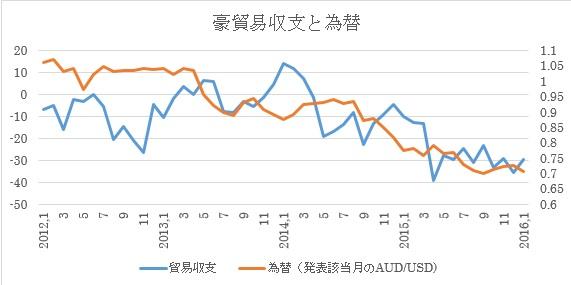 (2)貿易収支と為替(豪ドル/米ドル)推移