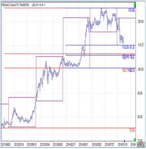ドル円再び年初来安値更新(2016年4月5日)