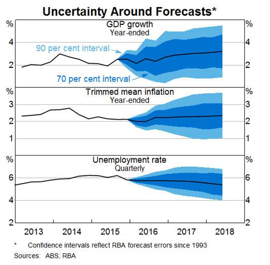 RBAによる経済成長・CPI見通し(4月6日公表分)