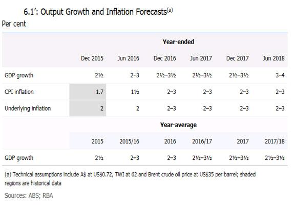 (1)GDPと消費者物価指数