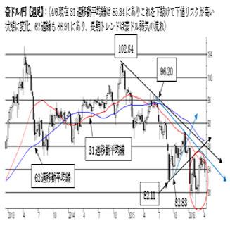 A$短期トレンドが弱気転換中(週報2016年4月第一週)