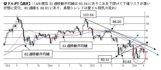 豪ドル/円【週足】