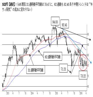 N$一段の下落に注意(週報2016年4月第一週)