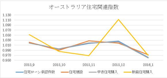 (1)住宅関連指標の推移(上記の予想発表数値は下図の青い折れ線)