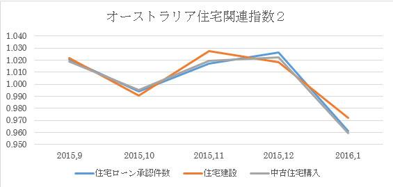 (2)新築住宅購入を除く推移:図(1)を拡大したもの