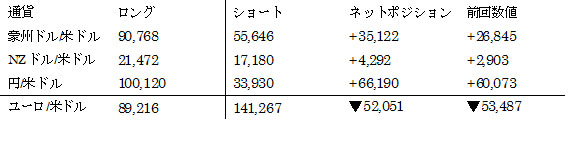 主要通貨ポジション(単位:枚) (2016年4月12日現在の数値)