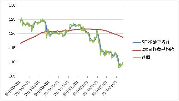 ドル円の終値と移動平均線の例