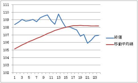 「移動平均線を支持線(サポートライン)抵抗線(レジスタンスライン)として利用」  2枚目の画像