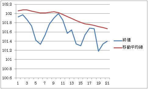 「移動平均線を支持線(サポートライン)抵抗線(レジスタンスライン)として利用」  3枚目の画像