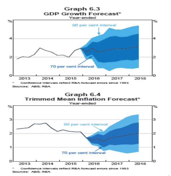 (2)不確実性が起きた場合の予想範囲のブレ(上段がGDP、下段がインフレ見通し)