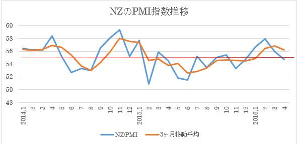 (1)PMI指数の月別推移と3ヶ月移動平均