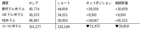 主要通貨ポジション(単位:枚) (2016年5月10日現在の数値)