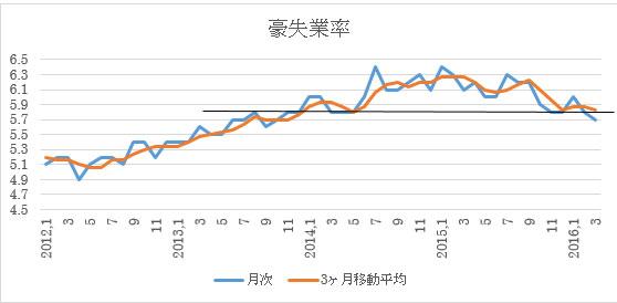 (2)失業率…ゆっくりとした改善傾向続く。黒ラインを下抜く傾向を継続出来るか?