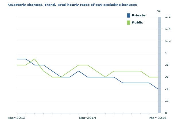 4半期比ベースのボーナス除く時間当たり賃金の伸び
