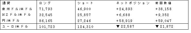 主要通貨ポジション(単位:枚) (2016年5月17日現在の数値)