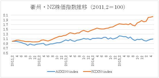 (1)豪州株価指数とNZ株価指数推移(2016年5月24日現在)