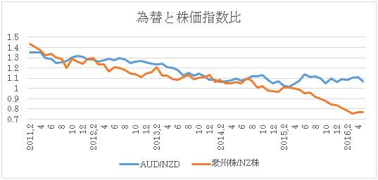 (2)豪ドルNZドル為替推移(青)と2国間株価指数比