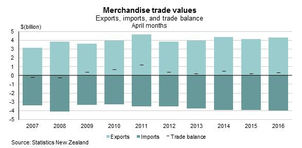 (1)NZの貿易収支推移2007年以降各年4月実績値(出所:NZ統計局)