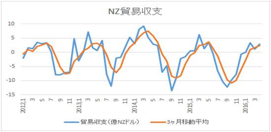 (2)各月NZ貿易収支と3か月移動平均線