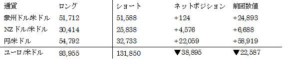 主要通貨ポジション(単位:枚) (2016年5月24日現在の数値)