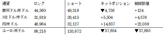 主要通貨ポジション(単位:枚) (2016年5月31日現在の数値)