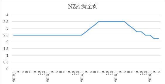 (NZ政策金利推移)