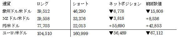 主要通貨ポジション(単位:枚) (2016年6月14日現在の数値)