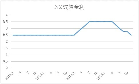 NZ政策金利