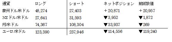 主要通貨ポジション(単位:枚) (2016年12月6日現在の数値)
