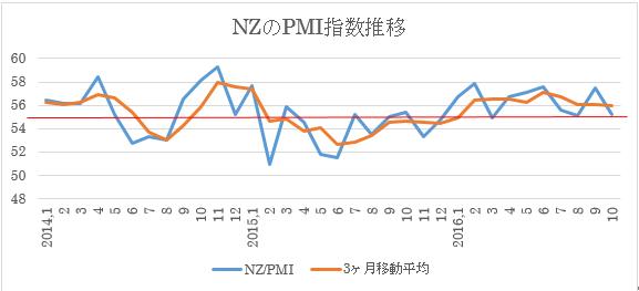 (2)PMI指数の月別推移と3ヶ月移動平均