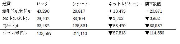 主要通貨ポジション(単位:枚) (2016年12月13日現在の数値)