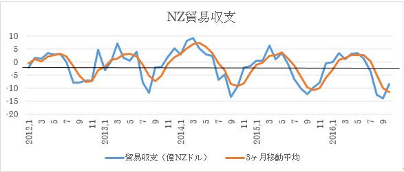 NZの11月貿易収支予想(2016年12月20日)