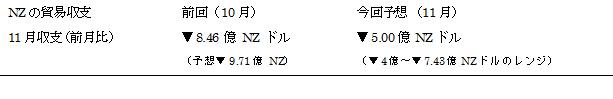 NZの11月貿易収支予想