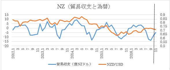NZの11月貿易収支予想 3枚目の画像