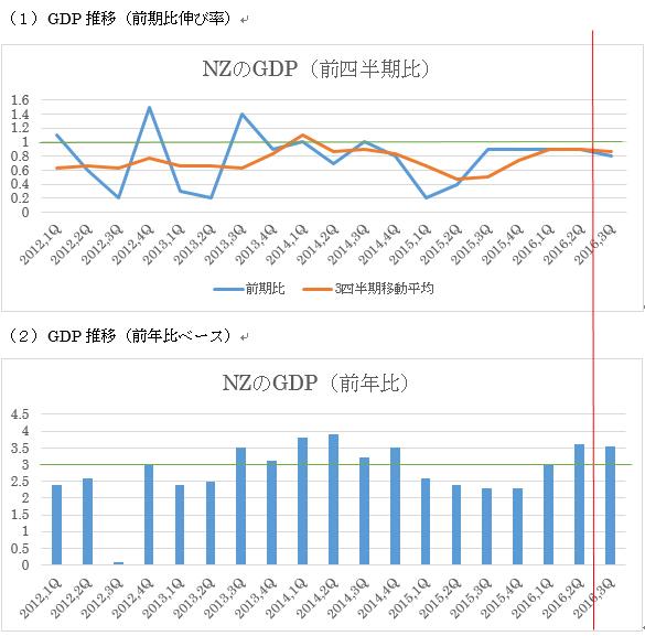 NZの第3四半期GDP予想 2枚目の画像