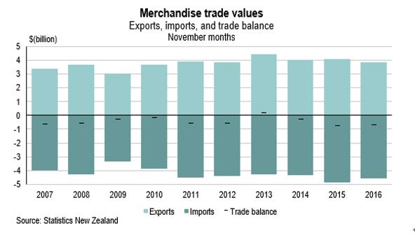 (1)NZの貿易収支推移2007年以降で各年11月実績値対比(出所:NZ統計局)